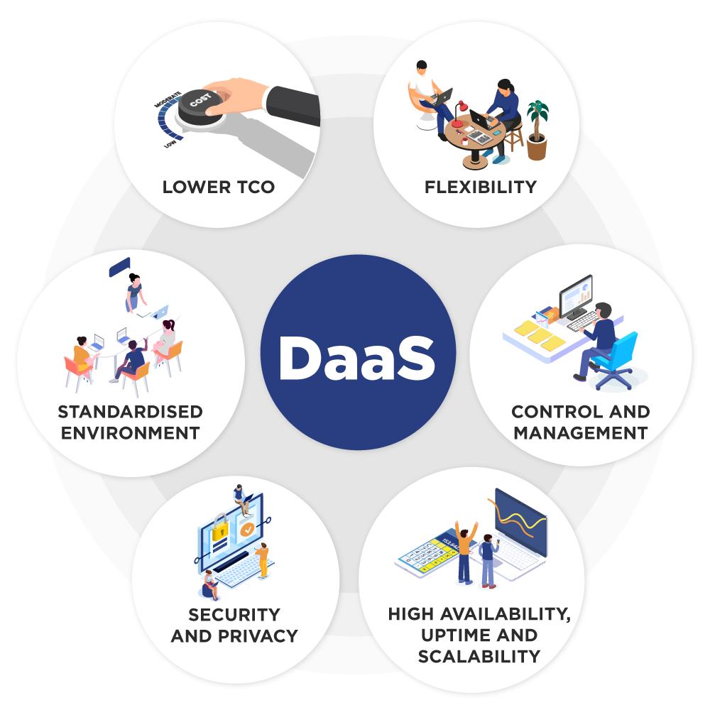 Benefits of DaaS