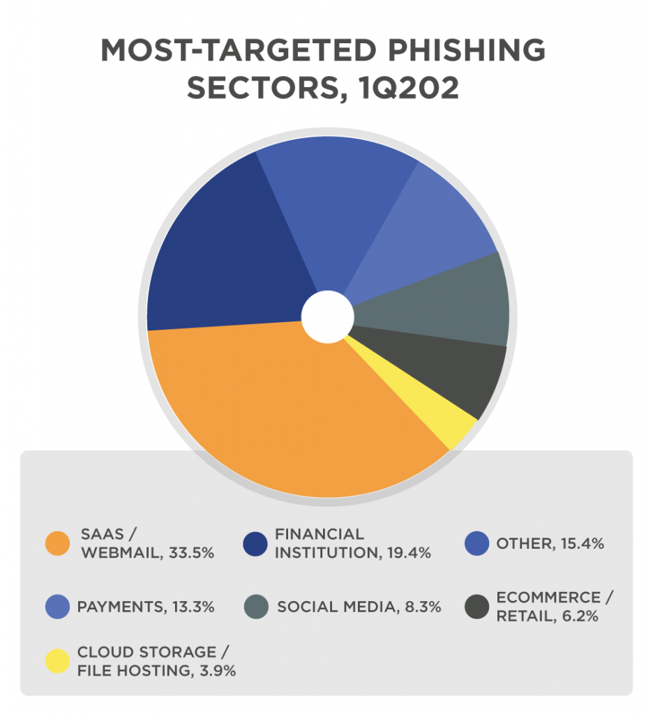 most-targeted-phishing-sector