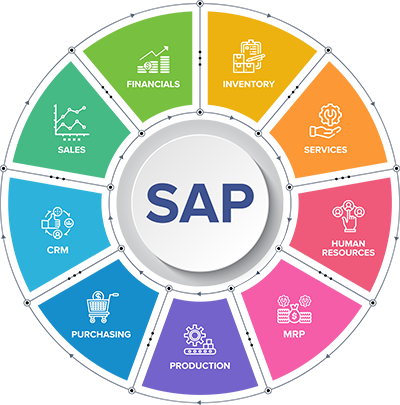 Benefits of deploying SAP Business One